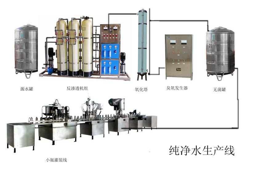 全自动桶装水生产线设备包括