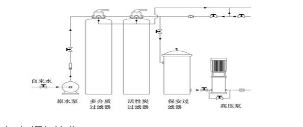 水处理设备工作原理答:本原理:ro-反渗透预处理工艺主要为活性炭和精